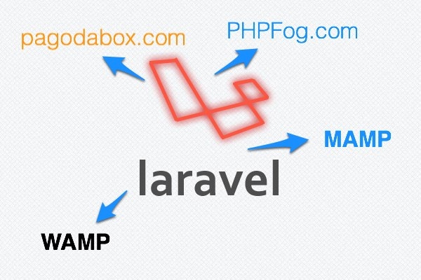 Deploying Laravel PHP Framework