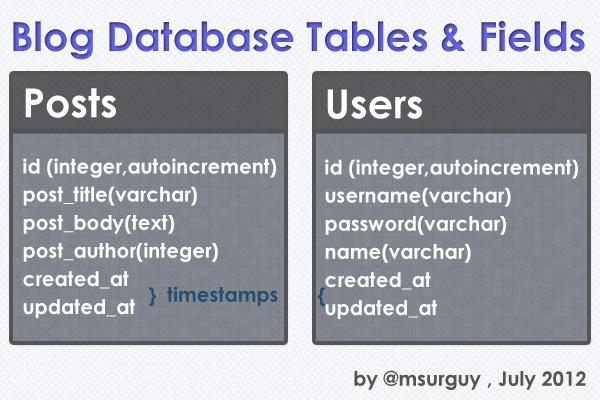 Lravel Blog Database