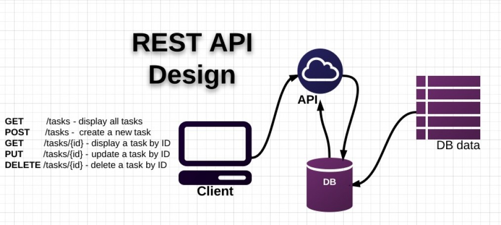Building restful api in laravel start here maxoffsky for Architecture rest