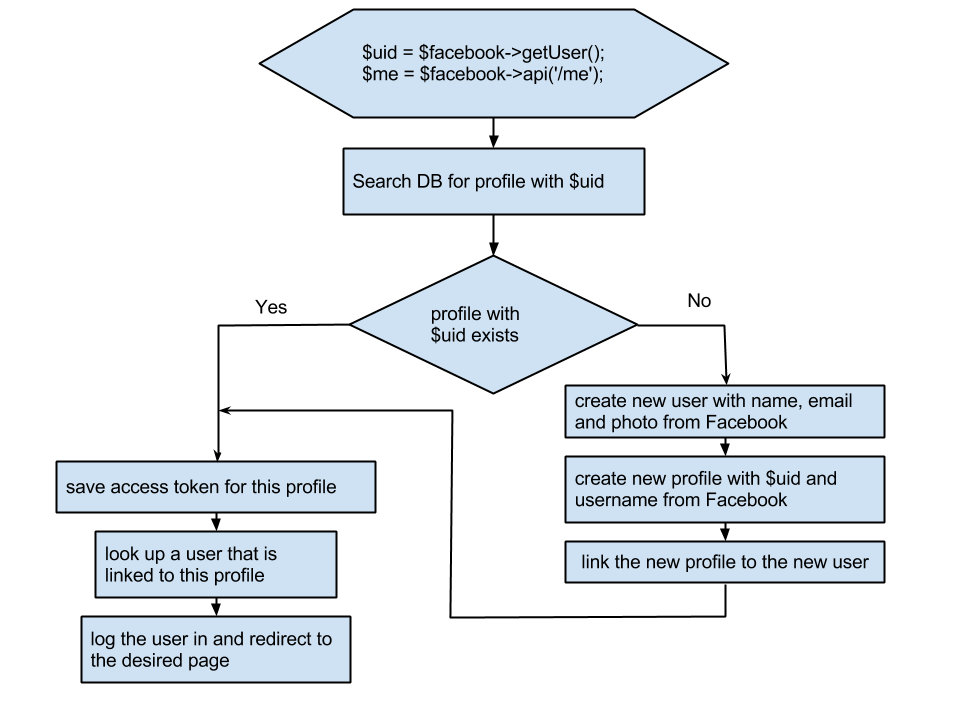 Social Logon flowchart Laravel