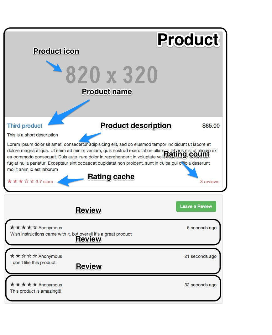 Product and review structure Decomposed