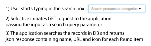 Search-api-steps