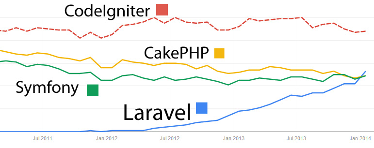Chart of Laravel's rise to popularity