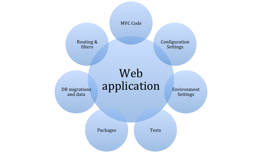 ApplicationCycleOverview