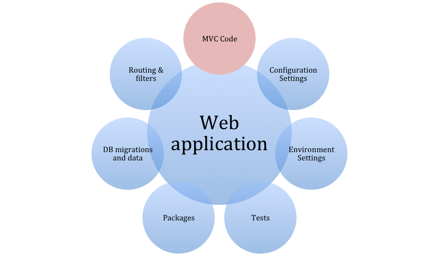 ApplicationCycleOverviewMVC