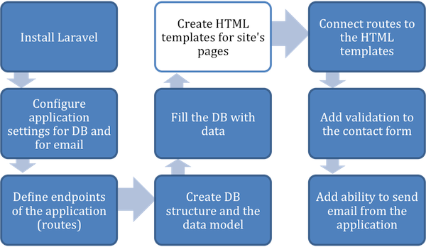 Figure 2.8 Create HTML templates