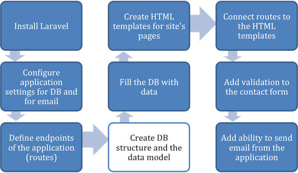 Figure 2.6 When the routes are set up, create the database structure and data model