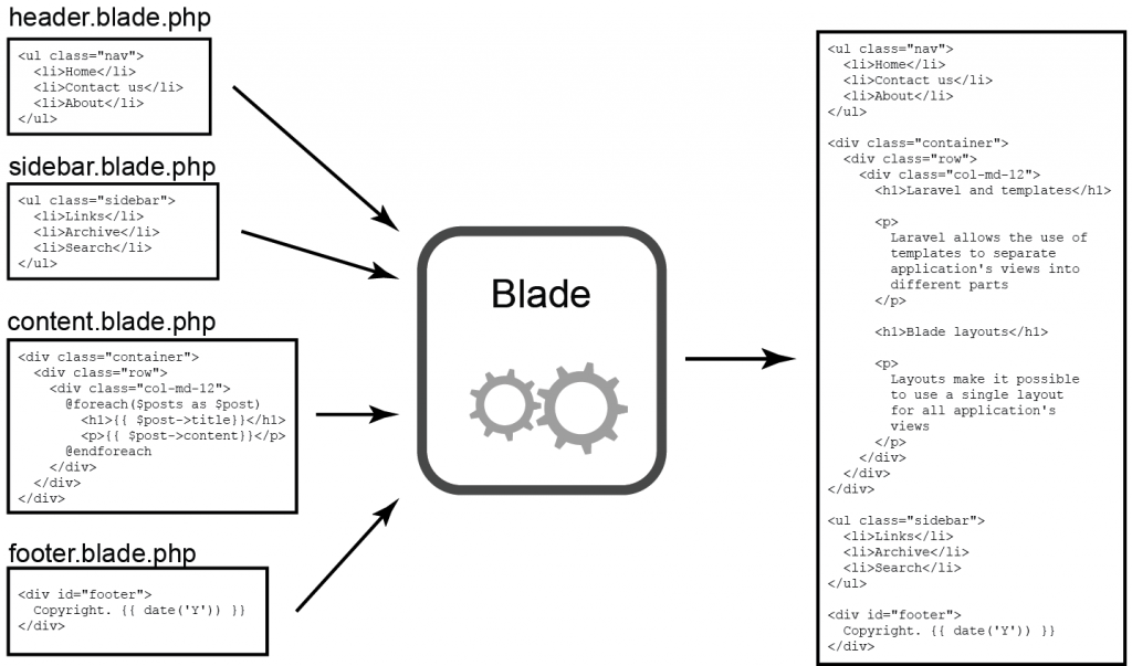 Figure 4.3 Blade template engine combines many templates into single HTML document