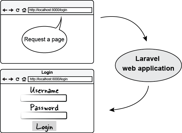 Figure 4.2 Login form view returned from the application as a response to a request