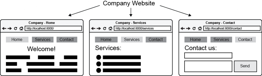 Figure 2.2 A wireframe of company website's pages