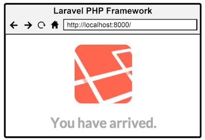Figure 3.2 Laravel's response to the index route