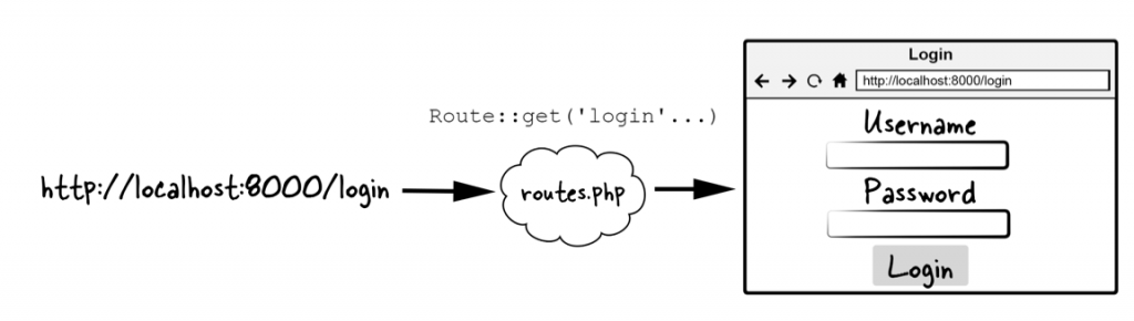 Figure 3.5 Routing flow that shows a login page