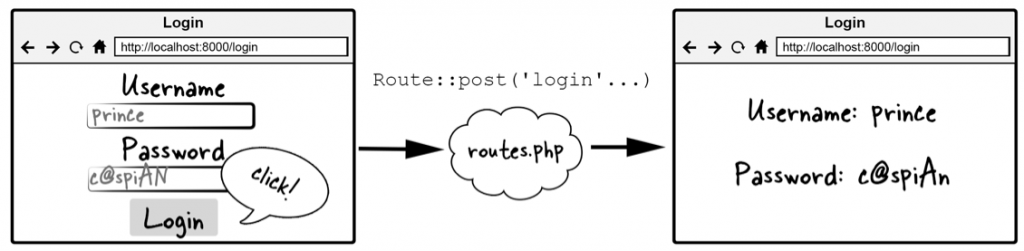 Figure 3.6 Routing flow for login form submission