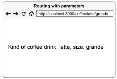 Figure 3.7 URL with route parameters