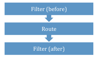 Figure 3.9 Order of execution of route filters relative to the route