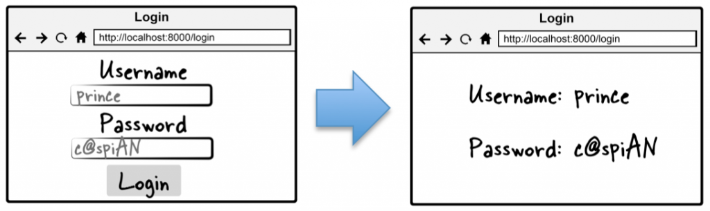 Figure 3.1 Simplified login page flow