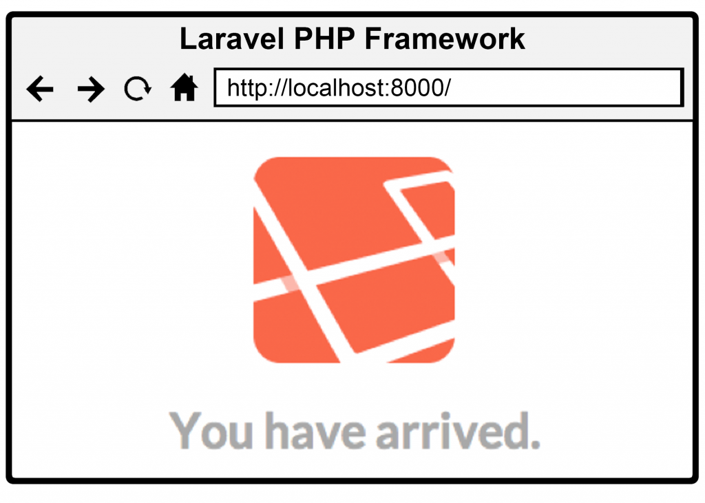 Figure 1.1 Laravel is operational out of the box with zero configuration