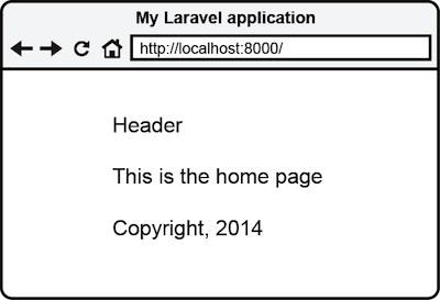 Figure 4.11 Result of using a layout in a view