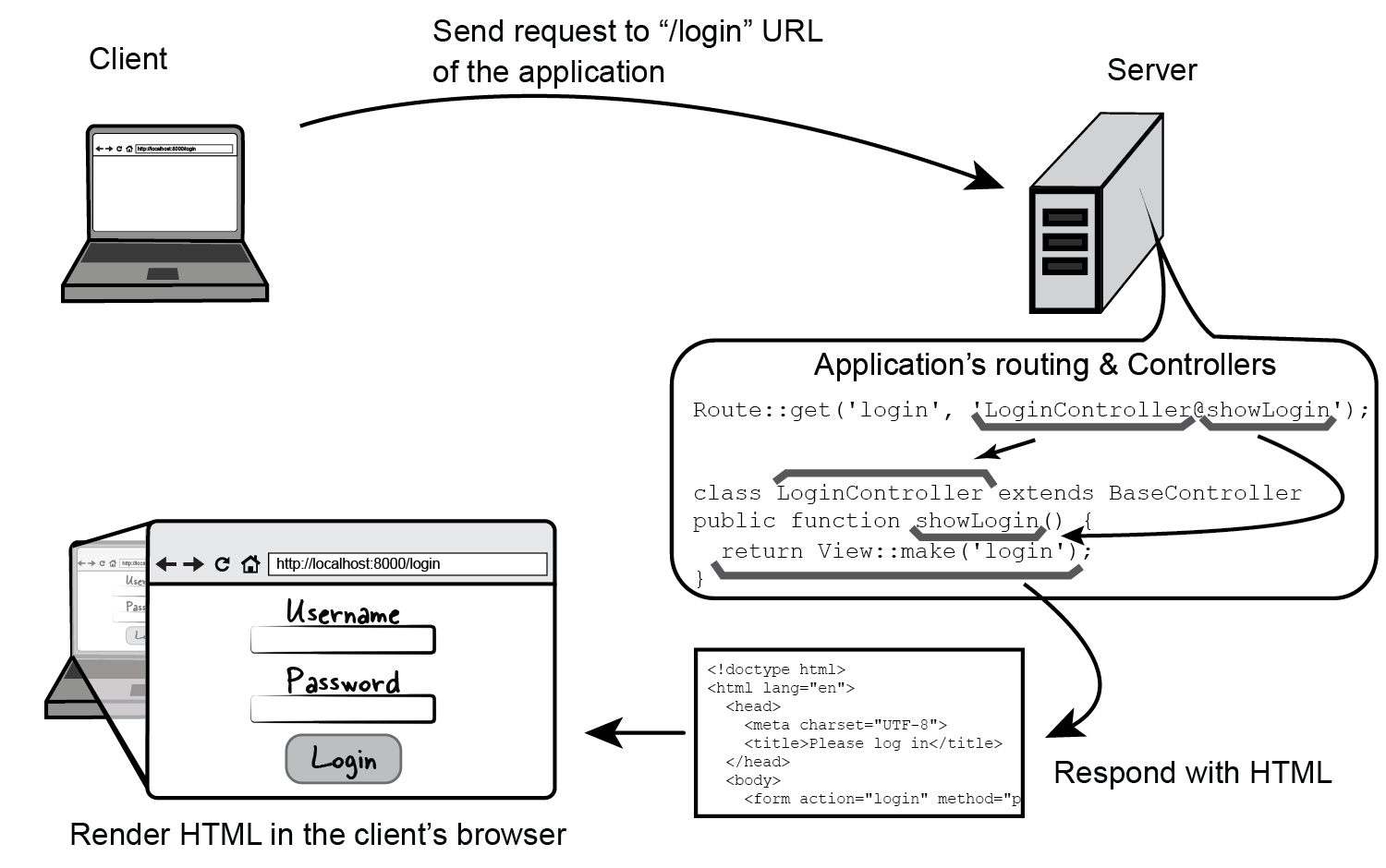"Figure 5.5 Diagram of the execution flow for the ""login"" route of the application. ""showLogin"" method of the ""LoginController"" responds to a GET request to ""login"" URL by serving a login page to the browser"