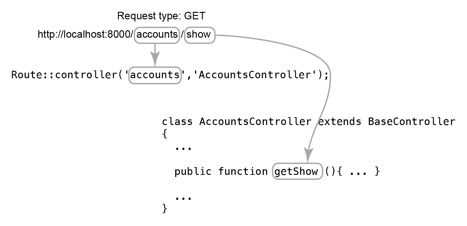 "Figure 5.9 RESTful routing of ""accounts/show"" URL to ""getShow"" method of ""AccountsController"""