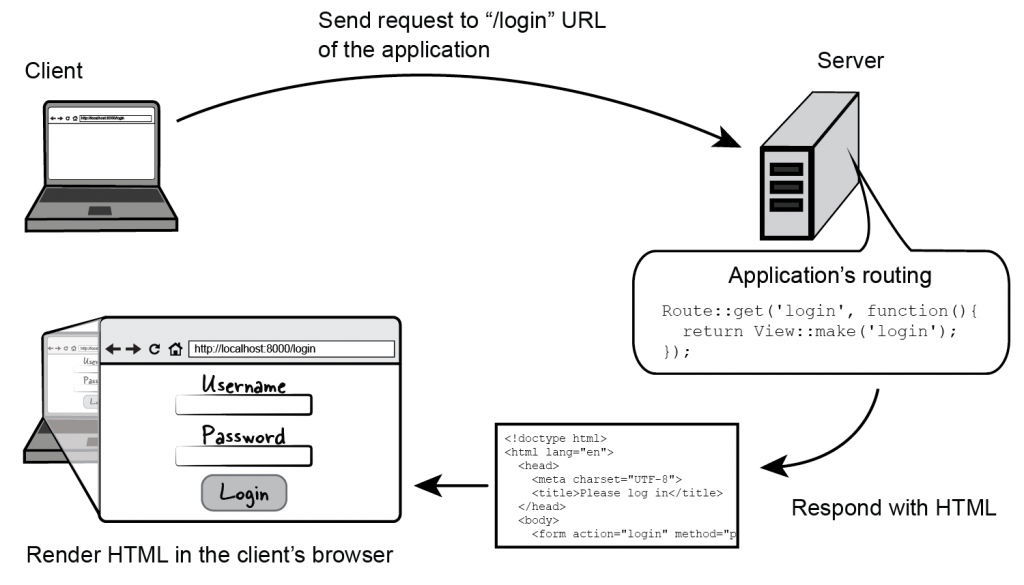 Figure 5.1 Flow of a client's request to a Laravel application that only uses routing