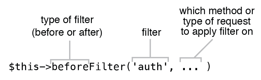 Figure 5.16 Structure of a controller filter definition