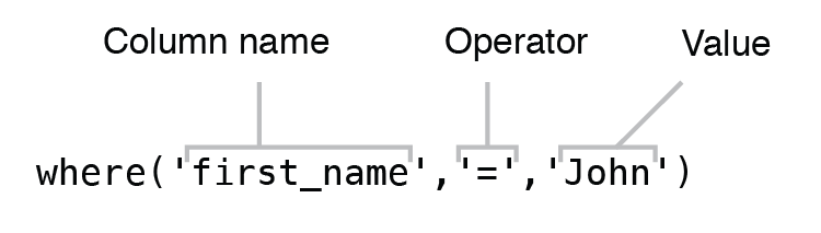 "Figure 6.6 Syntax of using operator ""where"""