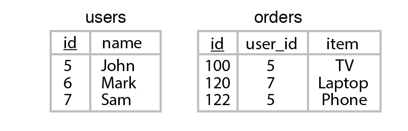 Figure 6.9 Contents of two sample tables