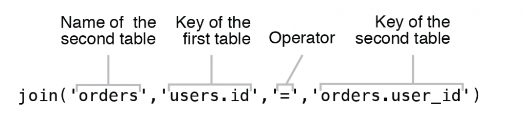 Figure 6.10 Syntax of Inner Join