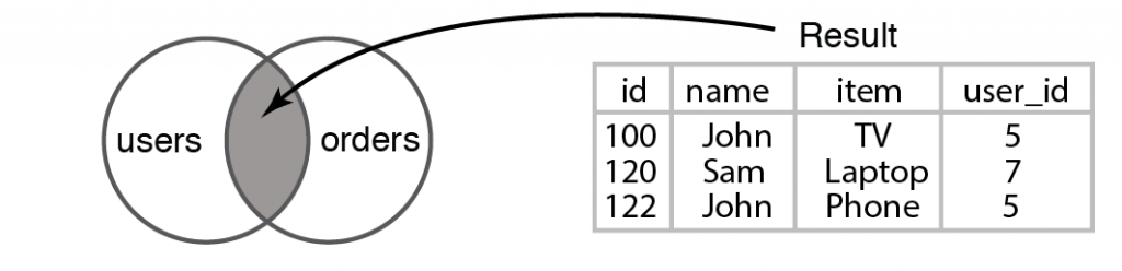 "Figure 6.11 Result of running an Inner Join query between the ""users"" and ""orders"" tables"