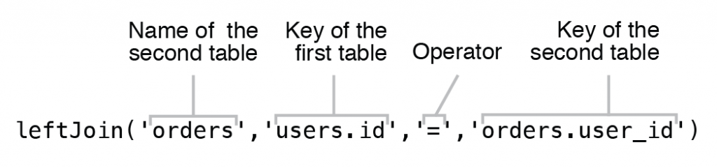 Figure 6.12 Syntax of Left Join