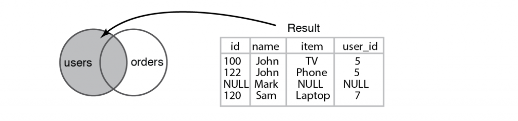 "Figure 6.13 Result of running a Left Join query between the ""users"" and ""orders"" tables"