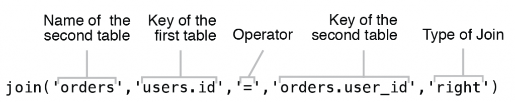 "Figure 6.14 Using fifth argument of ""join"" operator for custom type of Join query"