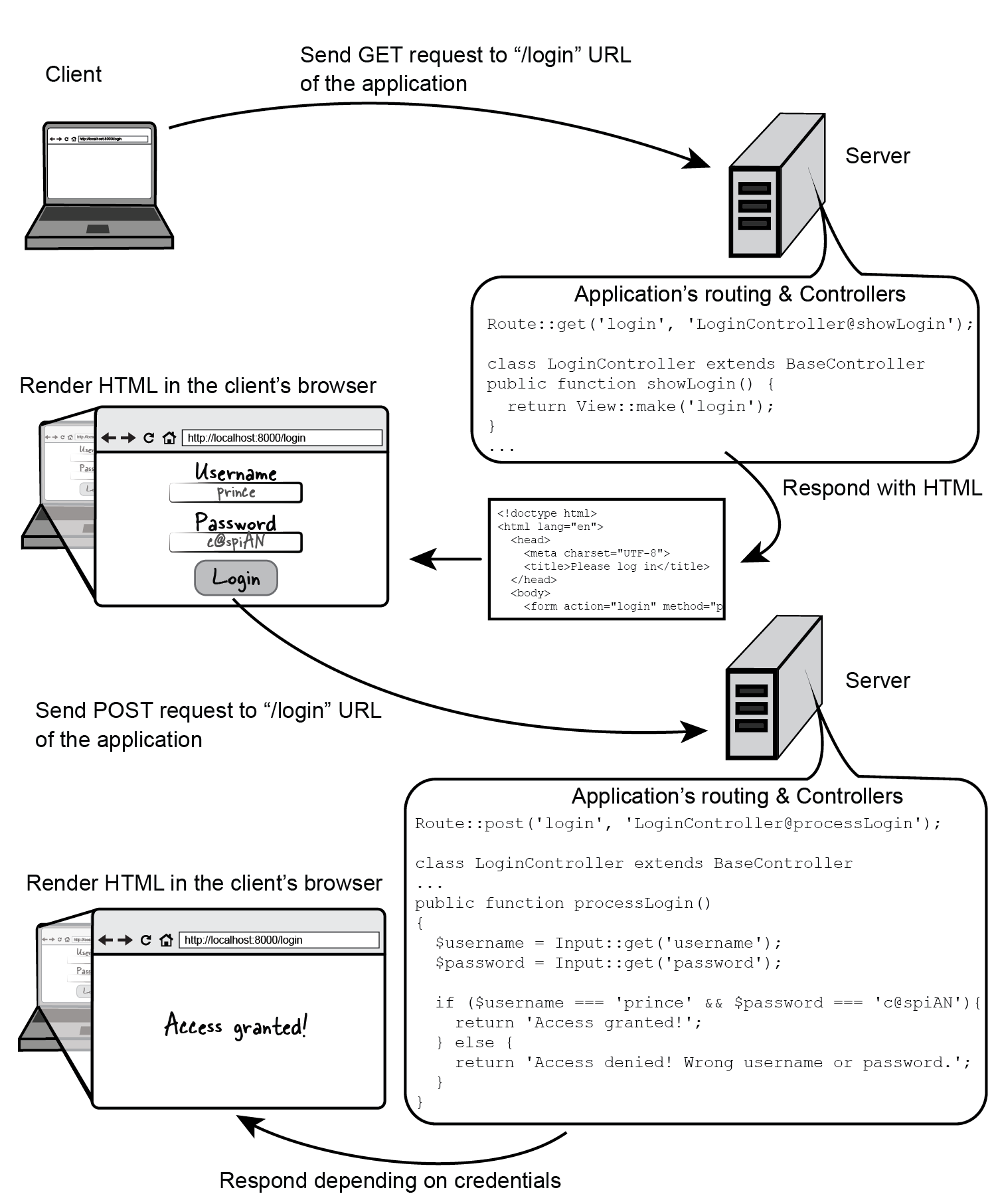 "Figure 5.6 Execution flow for GET and POST requests to the route ""login"" that uses a controller to contain application's functionality"