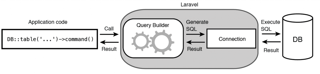 Figure 6.2 Executing database operations using Query Builder