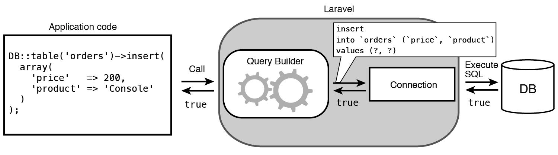 queryBuilder-Insert-01