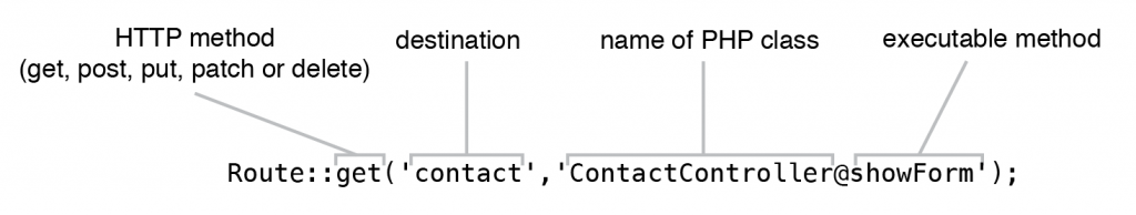 Figure 5.7 Route definition that links a single action of a controller to a specified destination