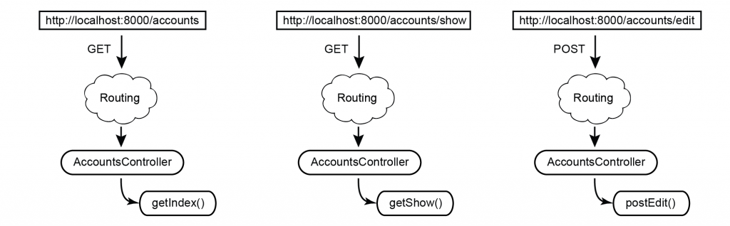 "Figure 5.10 Browser requests that execute the methods of ""AccountsController"" that is automatically routed via ""Route::controller"" definition"