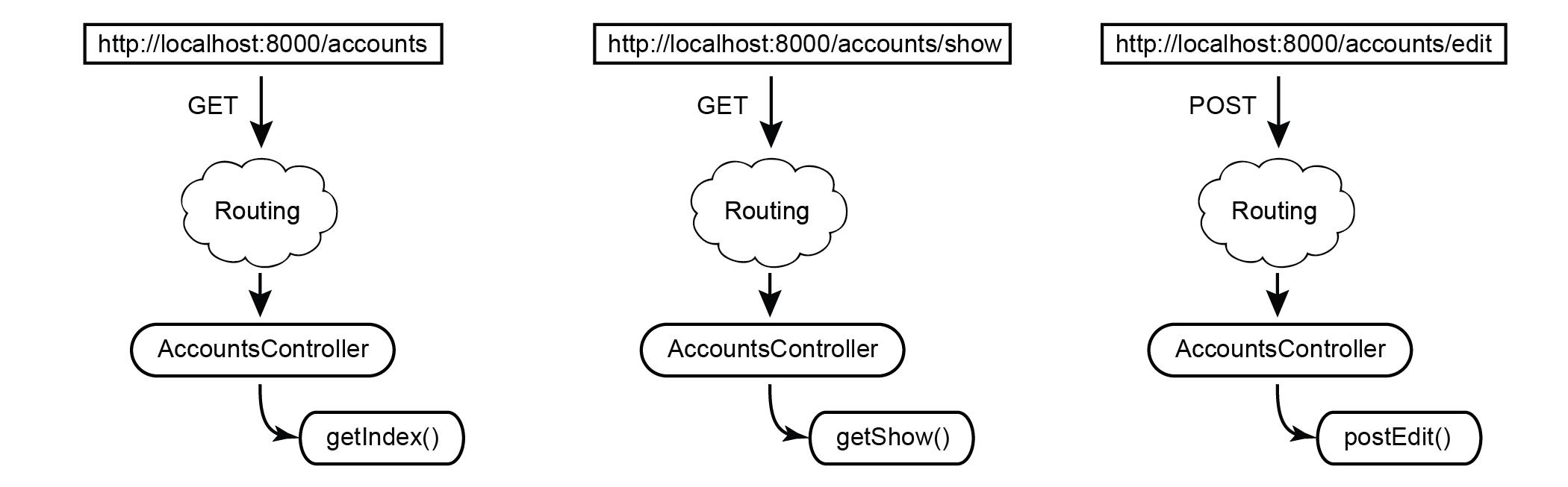 routingToREST-01