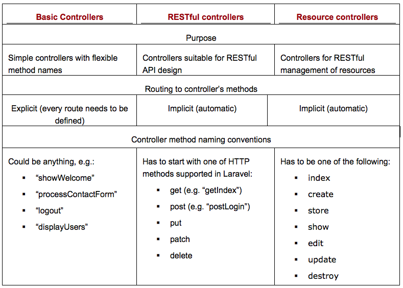 Table 5.1 Difference between Basic, RESTful and Resource controllers
