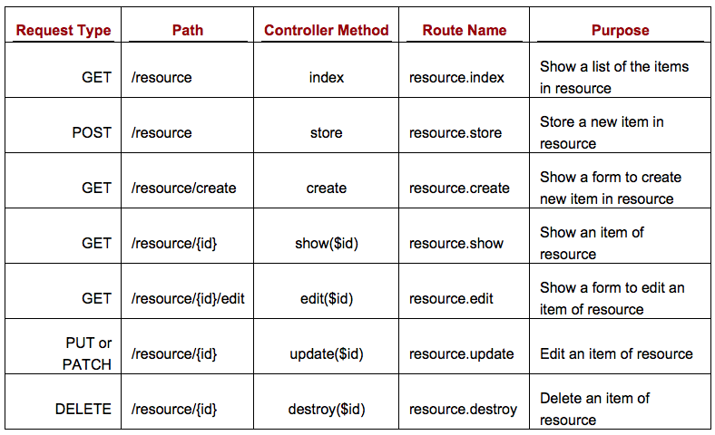 Table 5.2 Routing conventions for the Resource Controller routing
