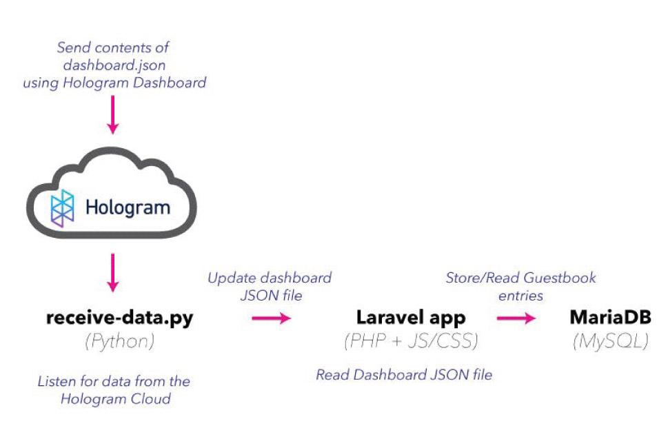 pizero-laravel-schematic