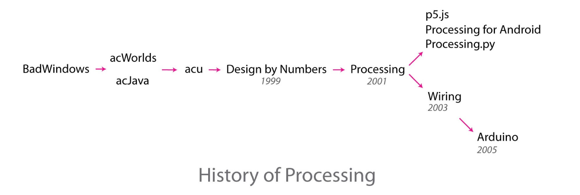 history-of-processing