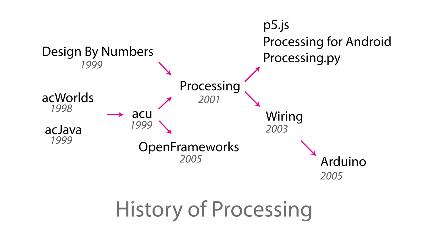 Research Essay The History Of Processing Maks Surguys Blog On Wiring Arduino In One Diagram Includes Corrections From Tom Whites Tweet Referenced Above