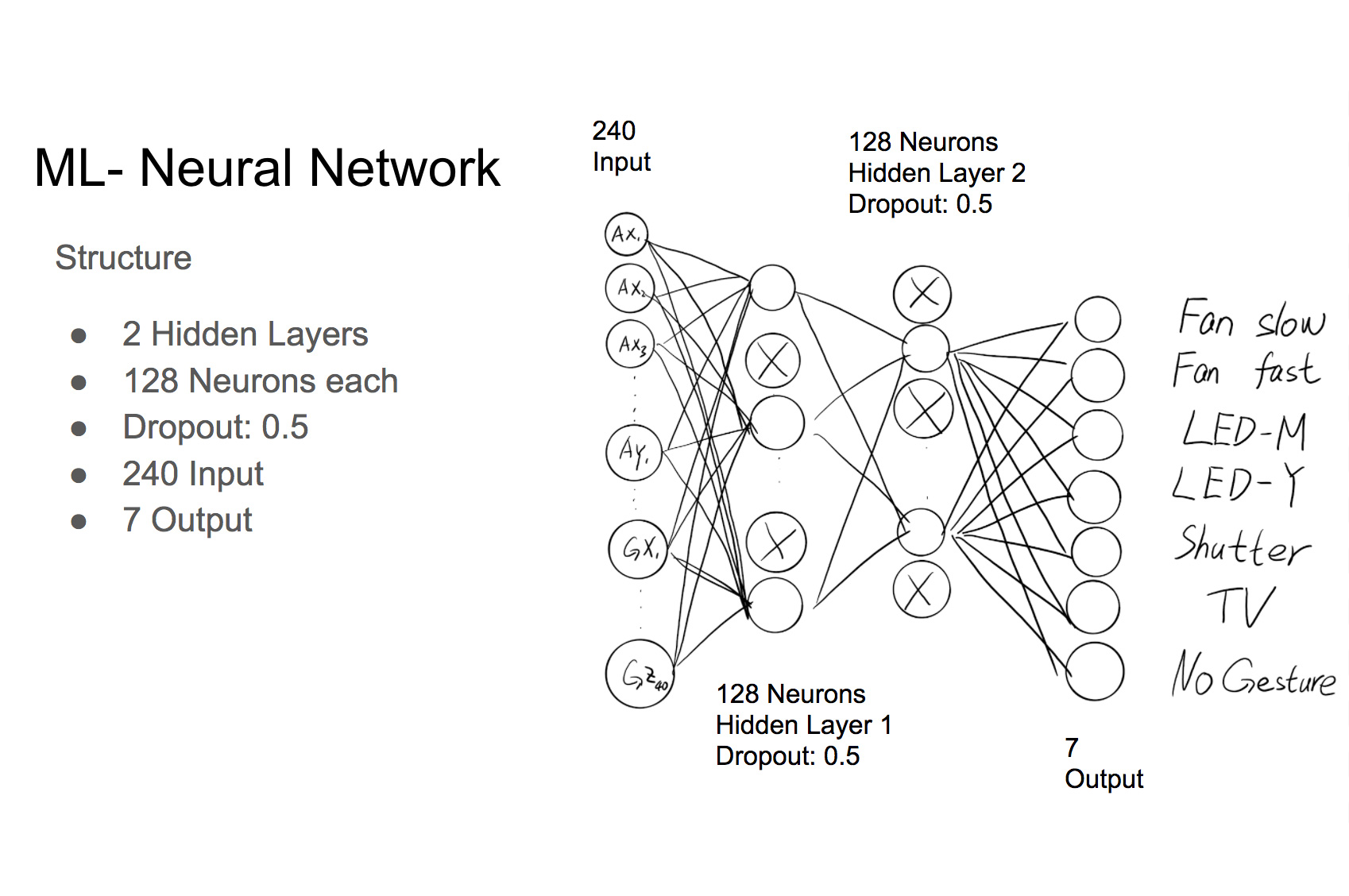 machine learning gesture recognition network structure