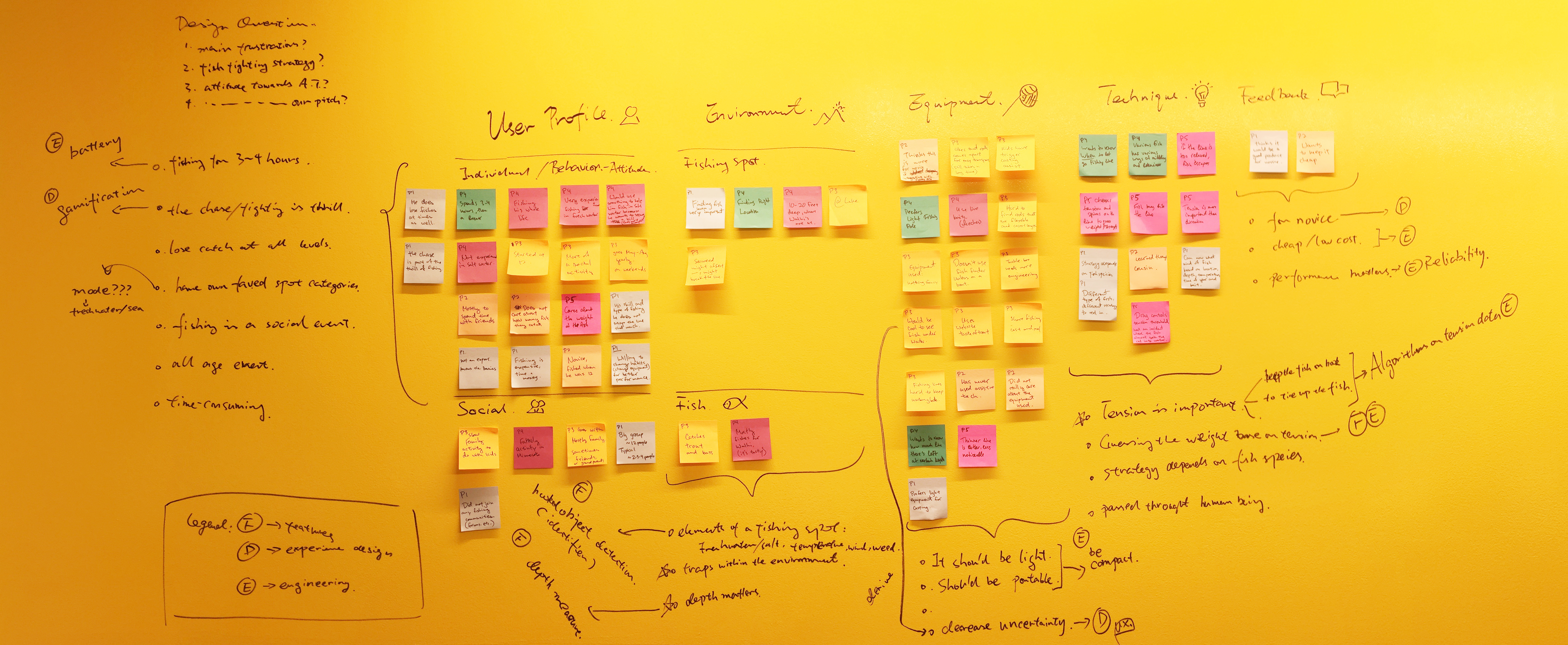 User Research analysis