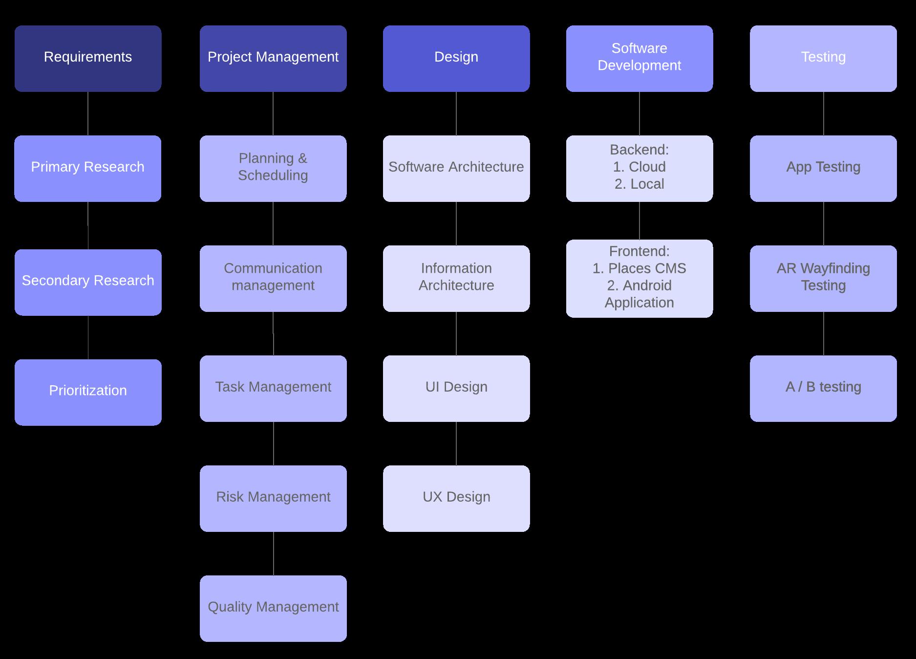 baggage handling system work breakdown structure